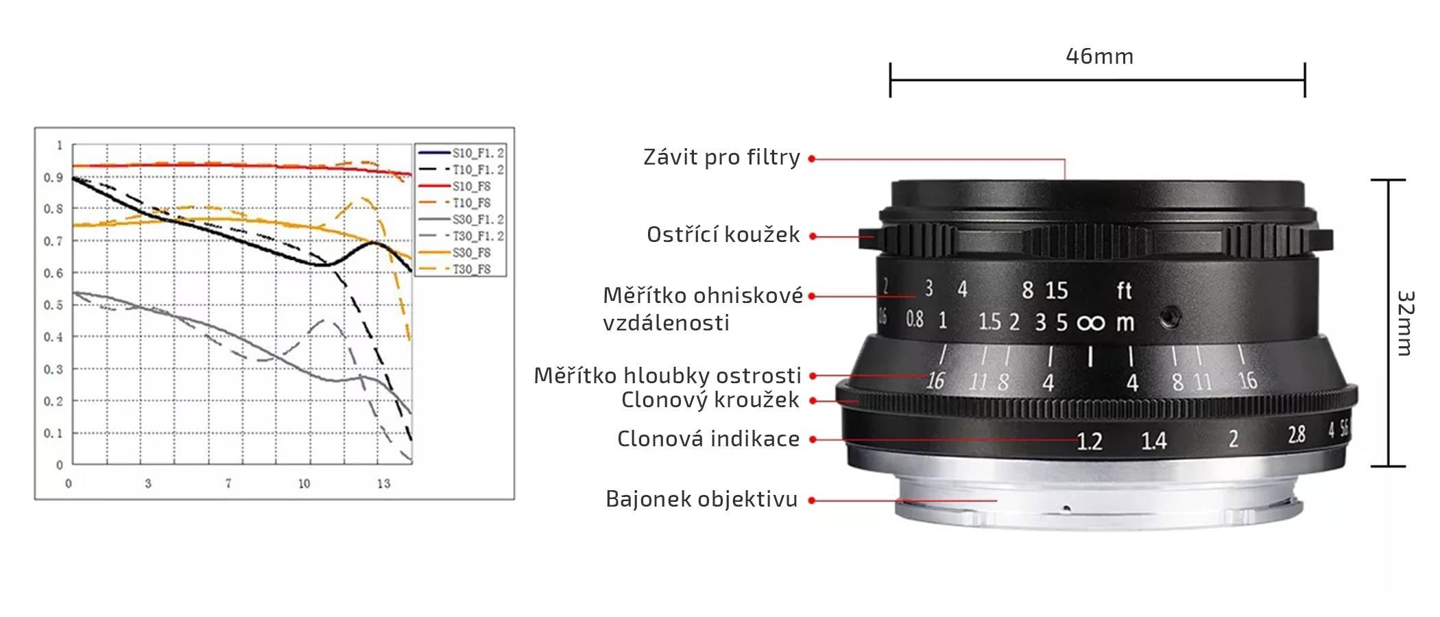film-technika-7artisans-35-mm-aps-c-objektiv-popis