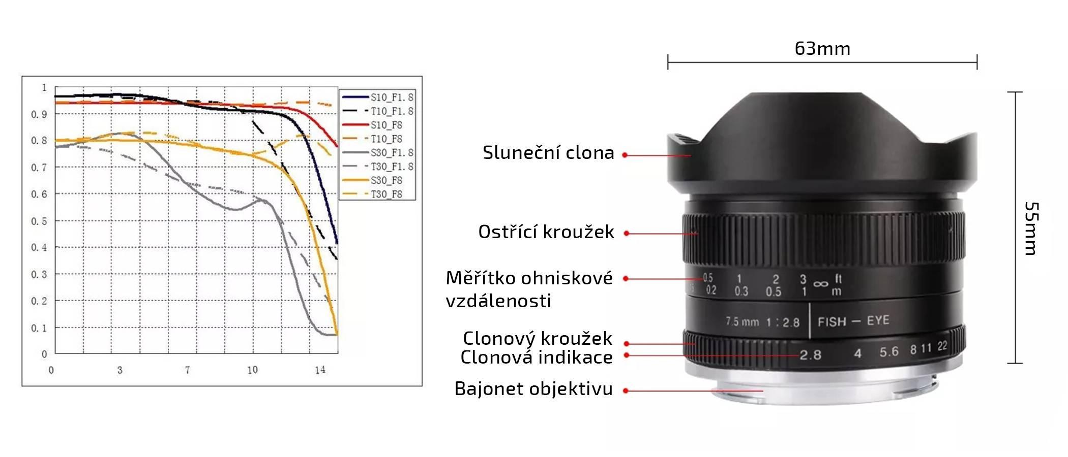 film-technika-7artisans-7-5-mm-aps-c-objektiv-popis